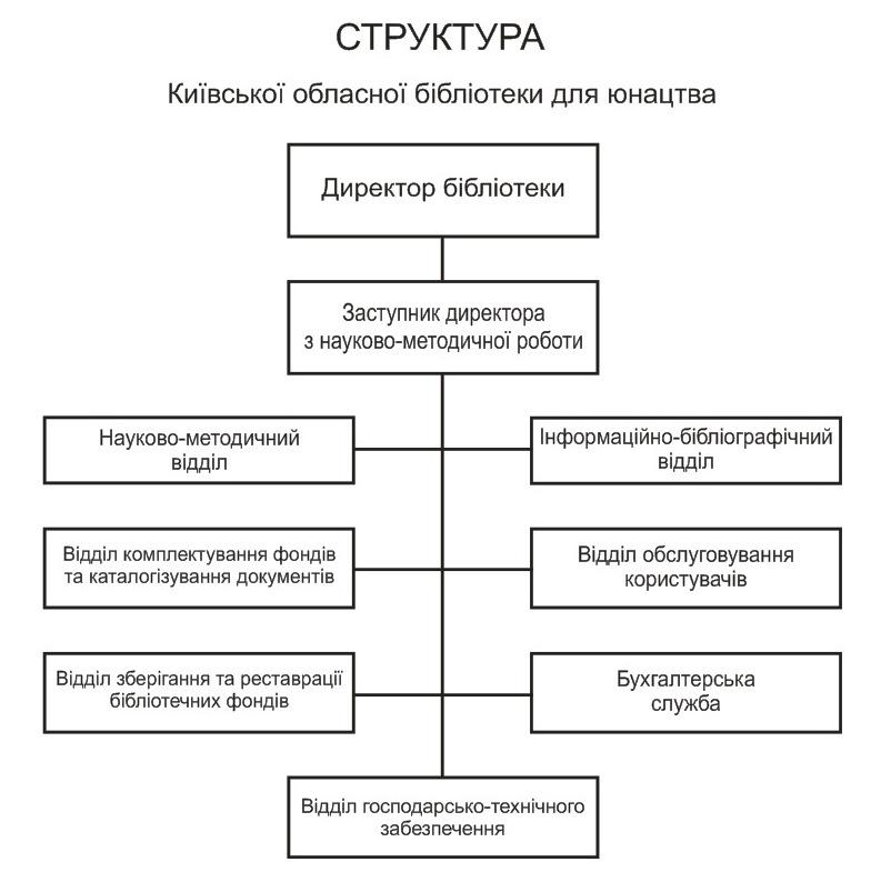 Структура бібліотеки